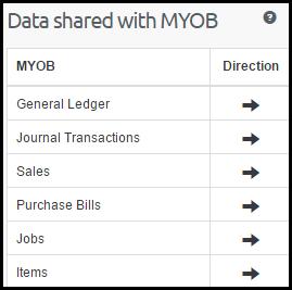 BI- data shared
